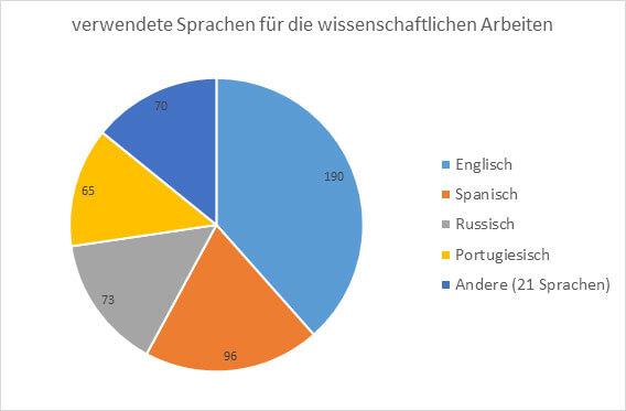 Grafik Sprachen im Schulschach