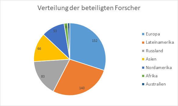 Grafik beteiligte Forscher im Schulschach